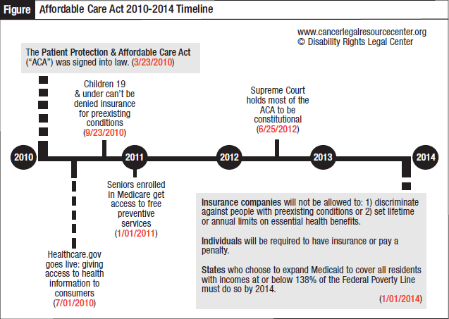 Affordable Care Act 2010-2014 Timeline.