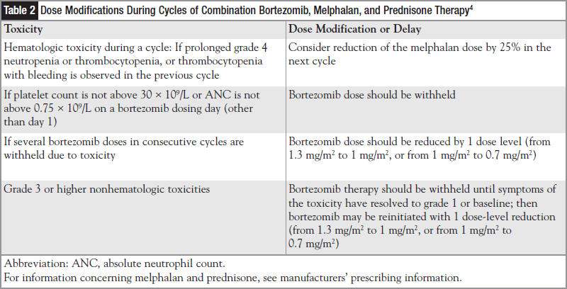Dose Modifications During Cycles of Combination Bortezomib, Melphalan, and Prednisone Therapy.