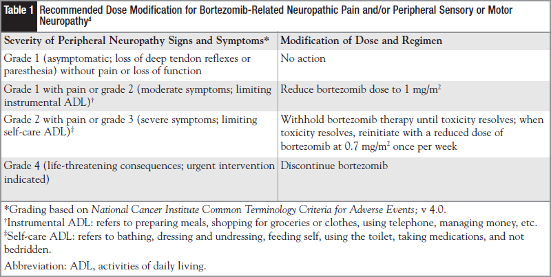 Recommended Dose Modification for Bortezomib-Related Neuropathic Pain and/or Peripheral Sensory or Motor Neuropathy.